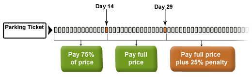 ticket-payment-chart