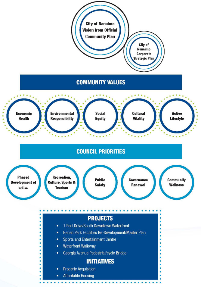 Strategic Plan Visual Aid