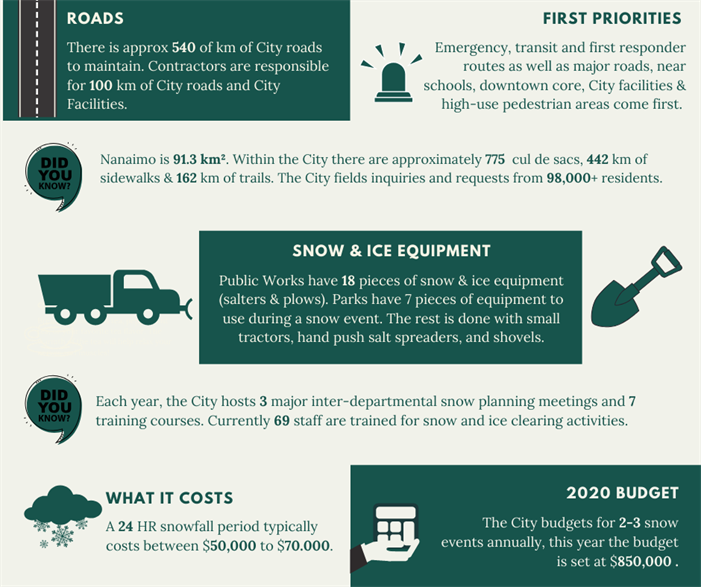 Snow and Ice removal infographic
